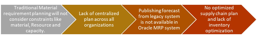 Oracle Niche Products