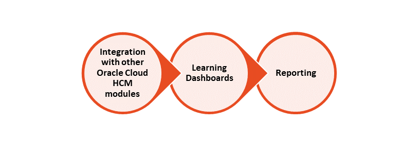 Oracle Learning Cloud