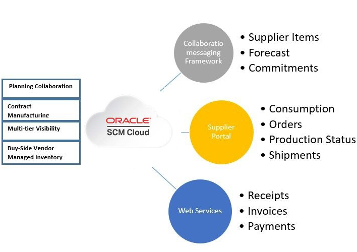 Oracle Collaboration , Oracle Erp Implementation